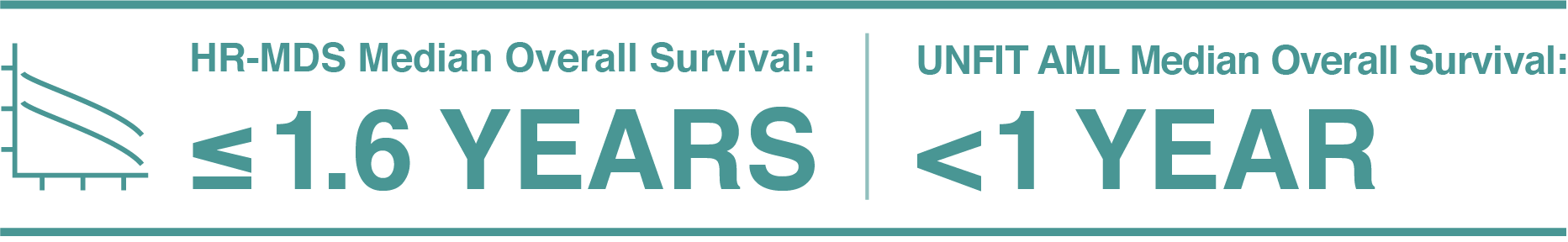HR-MDS Median Overall Survival ≤ 1.6 years; UNFIT AML Median Overall Survival <1 year